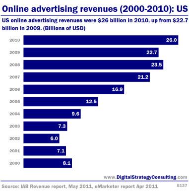 Digital Strategy - Online advertising revenues (2000-2010): US