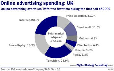 Digital Strategy data - Online advertising spending: UK