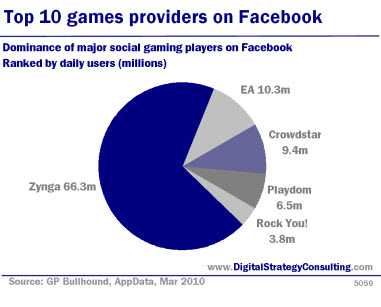 Top 10 games providers on Facebook.Dominance of major social gaming players on Facebook.