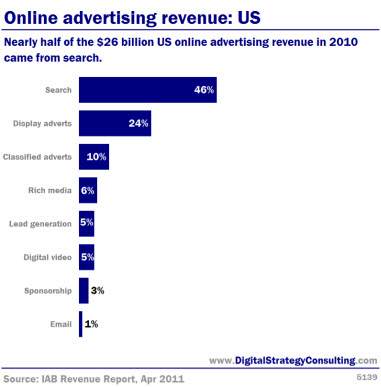 Online advertising revenue: US. Nearly half of the $26 billion US online advertising revenue in 2010 came from search.