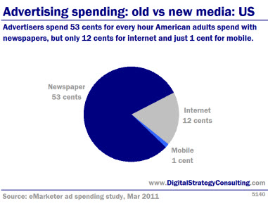 Advertising spending: old vs new media: US. Advertisers spend 53 cents for every hour American adults spend with newspapers, but only 12 cents for internet and just 1 cent for mobile.