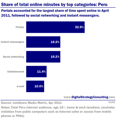 Digital Strategy - Share of total online minutes by top categories Peru