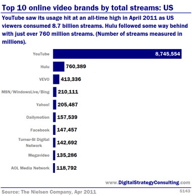 Top 10 online video brands by total streams: US. YouTube saw its usage hit an all-time high in April 2011 as US Viewers consumers 8.7 billion streams. Hulu followed some way behind with just over 760 million streams. (Number of streams measured in millions).
