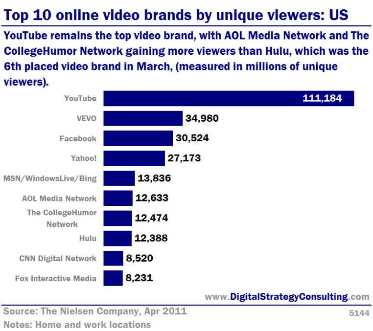 27830b3dc831 Top 10 online video brands by unique viewers: US - Digital ...