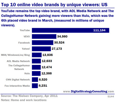 Top 10 online video brands by unique viewers: US. YouTube remains the top video brand, with AOL Media Network and the College Humour Network gaining more viewers than Hulu, which was the 6th placed video brand in March, (measured in millions of unique viewers).