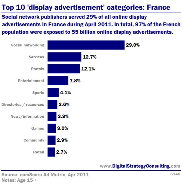 5146_Top_10_display_advertisment_catagories_France_Large_V1.jpg