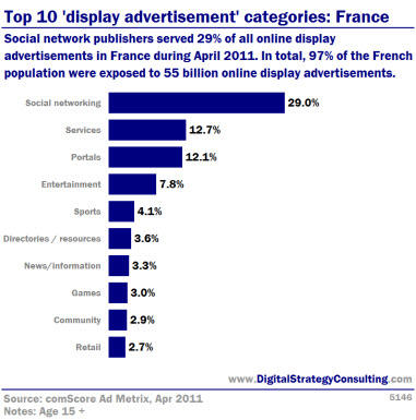Top 10 'display advertisment' categories: France. Social network publishers served 29% of all online display advertisments in France during April 2011. In total, 97% of the French population were exposed to 55 billion online display advertisments.