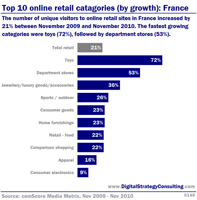 Top 10 online retail categories by growth france for Number one online shopping site