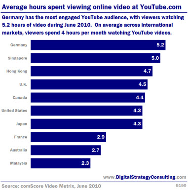 Average hours spent viewing online video on YouTube. Germany has the most engaged YouTube audience, with viewers watching 5.2 hours of video in June 2010. On average across international markets, viewers spend 4 hours per month watching YouTube videos.