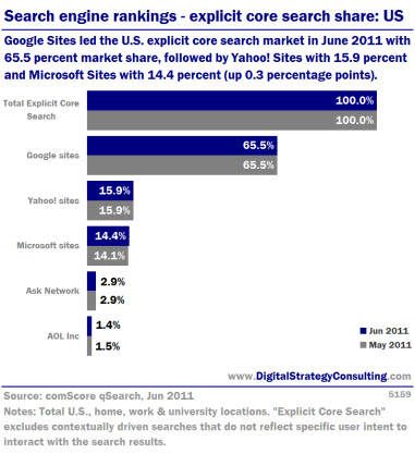Search engine rankings - explicit core search share: US. Google Sites led the U.S. explicit core search market in June 2011, with 65.5 percent market share, followed by Yahoo! Sites with 15.9 percent and Microsoft Sites with 14.4 percent (up 0.3 percentage points).<br />