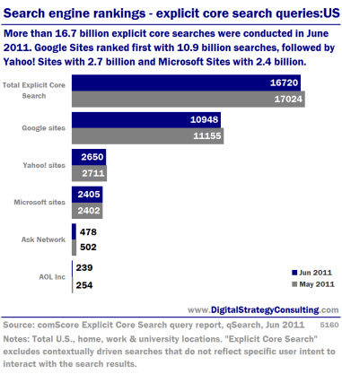 Search engine rankings- explicit core search queries: US. More than 16.7 billion explicit core searches in june 2011. Google Sites ranked first with 10.9 billion searches, followed by Yahoo! Sites with 2.7 billion and Microsoft Sites with 2.4 billion.