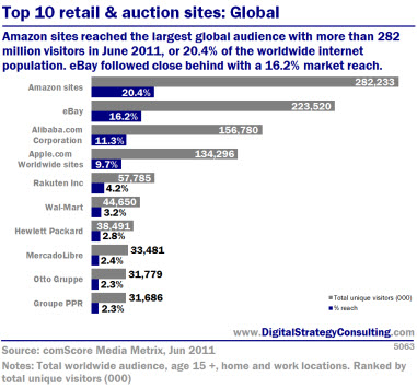 Top 10 global retail and auction sites: Global. Amazon sites reached the largest global audience with more thanm 282 million visitors in June 2011, or 20.4% of the worldwide internet population. eBay followed closed behind with a 16.2% market reach.