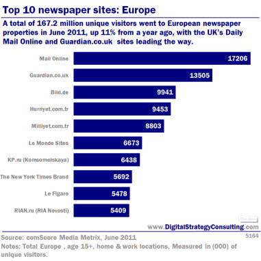 Top 10 newspaper sites: Europe. A total of 167.2 million unique visitors went to European newspaper properties in June 2011, up 11% from a year ago, with the UK's Daily Mail Online and Guardian leading the way.