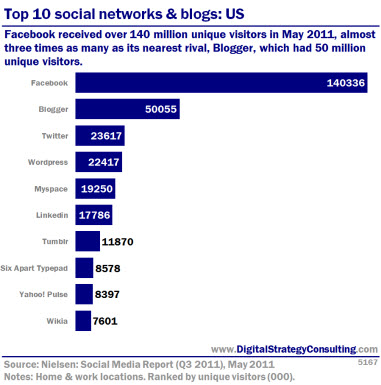Top 10 social networks and blogs: US. Facebook recieved over 140 million unique visitors in May 2011, almost three times as many as its nearest rival, Blogger, which had 50 million unique visitors. <br />