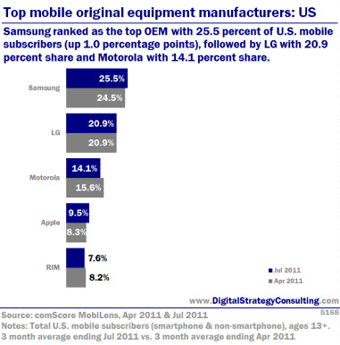 Top mobile original equipment manufacturers: US. Samsung ranked as the top OEM with 25.5% of U.S. mobile subscribers (up 1.0 percentage points), followed by LG with 20.9 percent share and Motorola with 14.1 percent share.