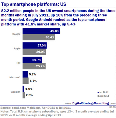 Top smartphone platforms: US. 82.2 million people inthe US owned smartphones during the three months ending July 2011, up 10% from the preceding three month period. Google Android ranked as the top smartphone platform with 41.8% market share, up 5.4%.