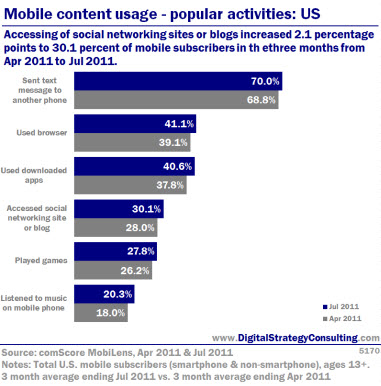Digital Strategy - Mobile content usage - popular activities: US
