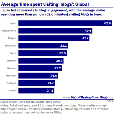 Japan led all markets in blog engagement, with the average visitor spending more than an hour (62.6 minutes) visitng blogs in June. Japan led all markets in blog engagement, with the average visitor spending more than an hour (62.6 minutes) visitng blogs in June.