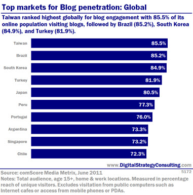 Top markets for Blog penetration: Global. Taiwan ranked highest globally for blog engagement, with 85.5% of its online population visiting blogs, followed by Brazil (85.2%), South Korea (84.9%) and Turkey (81.9%).