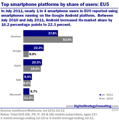 Top Smartphone platforms by share of users: EU5. In July 2011, nearly 1 in 4 smartphone users in EU5 reported using smartphones running  on the Google Android platform. Between July 2010 and July 2011, Android increased its market share by 16.2 percentage points to 22.3 percent.<br />