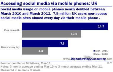 Digital Strategy - Accessing social media via mobile phones: UK
