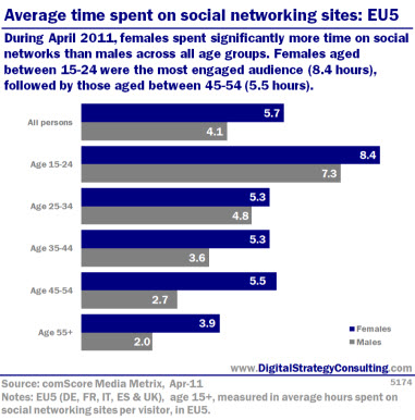 Average time spent on social networking sites: EU5. During April 2011, females spent significantly more time on social networks than males across all age groups. Females aged between 15-24 were the most engaged audience 98.4 hours), followed by those aged betweeb 45-54 (5.5 hours).
