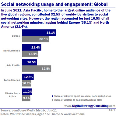 Social networking usage and engagement: Global. In June 2011, Asia Pacific, home to the largest online audience of the five global regions, contributed 32.% of worldwide visitors to socail networking sites. However, the region accounted for just 16.5% of all social networking minutes, lagging behind Europe (38.1%) and North America (21.4%).