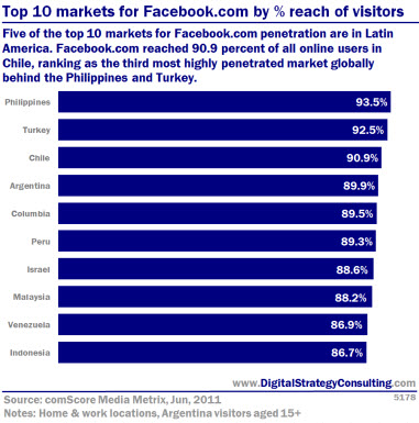 Top 10 markets for Facebook by % reach of visitors. Five of the top 10 markets for Facebook penetration are in Latin America. Facebook reached 90.9% of all online users in Chile, ranking as the third most highly penetrated market globally behind Philipines and Turkey.<br />