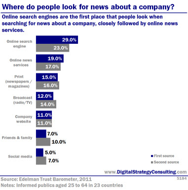 Digital Strategy data - Where do people go for news about a company. Online search engines are the first place that people look when searching for news about a company, closely followed by online news services.jpg