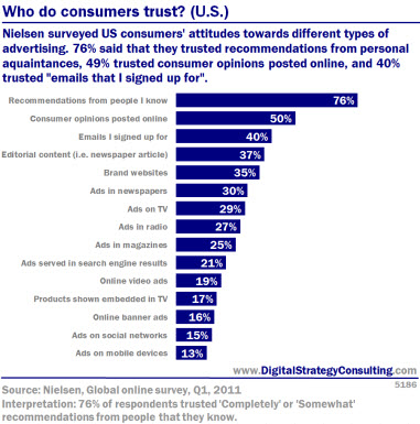 Who do consumers trust? (US) Nielsen surveyed US consumers' attitudes towards different types of advertising. 76% said they trusted recommendations from personal aquaintances, 49% trusted opinions posted online, and 40% trusted