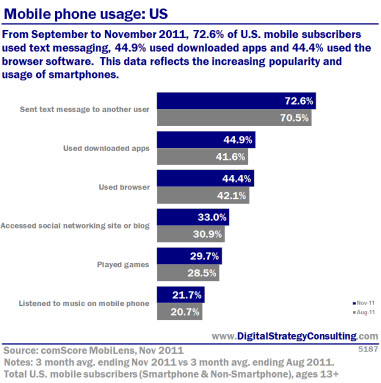 popularity of mobile phones