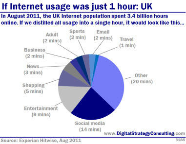 Digital Strategy - If Internet usage was just 1 hour: UK