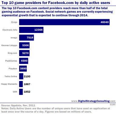 Top 10 game providers for Facebook by daily active users. The top 10 Facebook content providers reach more than half of the total gaming audience on Facebook. Social network games are currently experiencing exponential growth that is expected to continue through 2014.