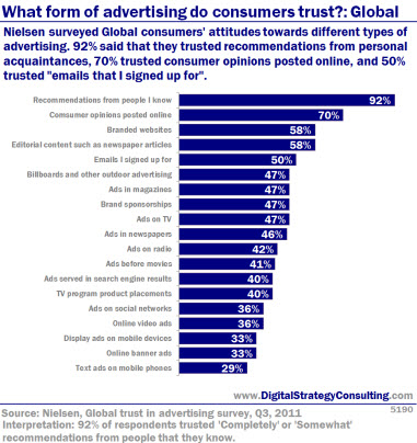 What form of advertising do consumers trust?: Global. Nielsen surveyed global consumers' attitudes towards different types of advertising. 92% said they trusted recommendations from personal acquaintances, 70% trusted consumer opinions posted online and 50% trusted
