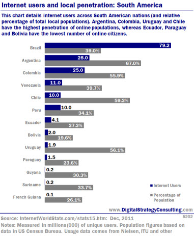 Internet users and local penetration: South America. This chart details internet users across South American nations (and relative percentage of total local populations). Argentina, Colombia, Uruguay and Chile have the highest penetration of online populations, whereas Ecuador, Paraguay and Bolivia have the lowest number of online citizens.