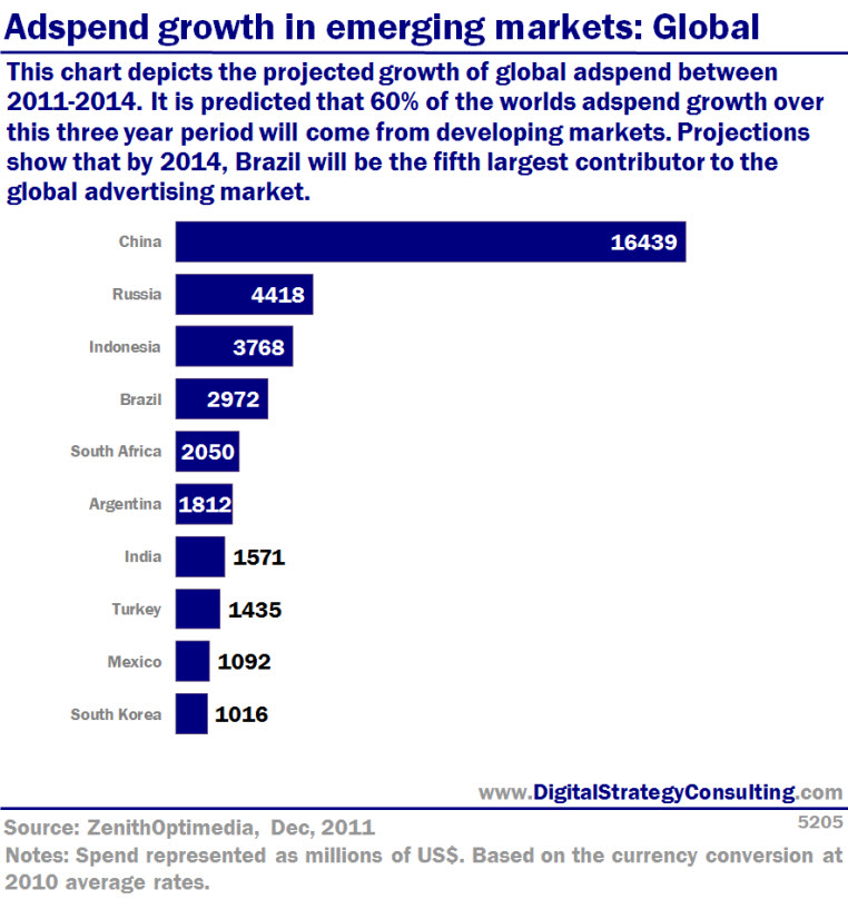Adspend growth in emerging markets: Global - Digital ...