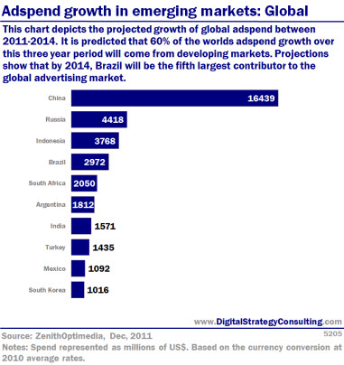 Adspend growth in emerging markets: Global. This chart depicts the projected growth of global adspend between 2011-2014. It is predicted that 60% of the world's adspend growth over this 3-year period will come from developing markets. Projections show that by 2014, Brazil will be the fifth largest contributor to the global advertising market.