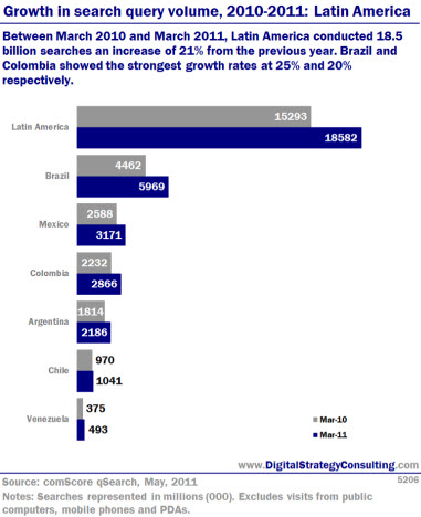 Growth in search query volume, 2010- 2011: Latin America. Between March 2010 and March 2011, Latin America conducted 18.5 billion searches- an increase of 21% from the previous year. Brazil and Colombia showed the strongest growth rates at 25% and 20% respectively.