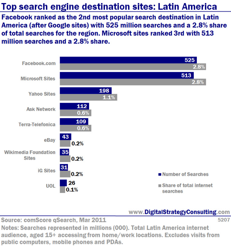 Top search engine destination sites: Latin America. Facebook ranked as the second most popular search destination in Latin America (after Google sites) with 525 million searches and a 2.8% share of total searches for the region. Microsoft sites ranked third with 513 million searches and a 2.8% share.