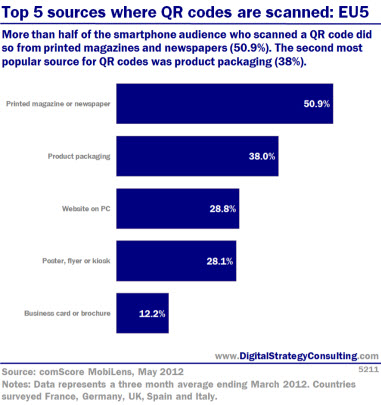 Top 5 sources where QR Codes are scanned: EU5. More than half of the smartphone audience who scanned a QR code did so from printed magazines and newspapers (50.9%). The second most popular source for QR codes was product packaging (38%).