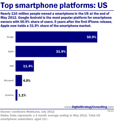 Top smartphone platforms: US. Nearly 110 million people owned a smartphone in the US at the end of May 2012. Google Android is the most popular platform for smartphone owners with 50.(% share of users. 5 years after the first iPhone release, Apple now holds a 31.9% share of the smartphone market.