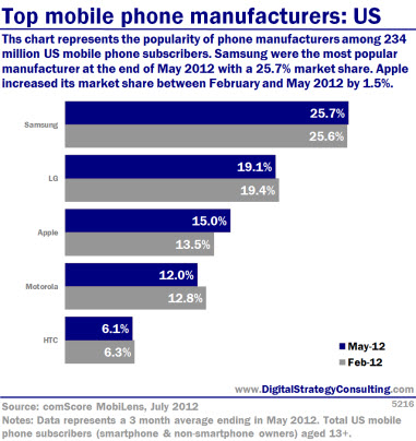 Top mobile phone manufacturers: US. This chart represents the popularity of phone manufacturers among 234 million US mobile phone subscribers. Samsung was the most popular manufacturer at the end of May 2012 with a 25.7% market share. Apple increased its market share between February and May 2012 by 1.5%.