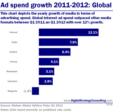 Digital Intelligence - Ad spend growth 2011-2012: Global