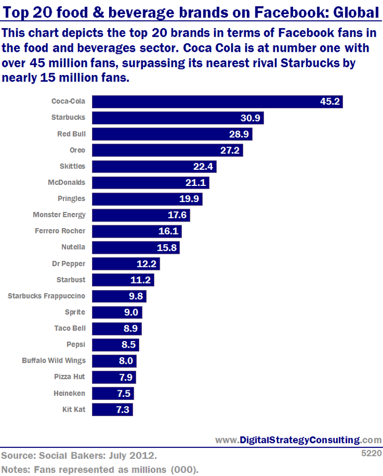 Top 20 food & beverage brands on Facebook: Global. This chart depicts the top 20 brands in terms of Facebook fans in the food and beverage sector. Coca Cola is at number one with over 45 million fans, surpassing its nearest rival starbucks by nearly 15 million fans.