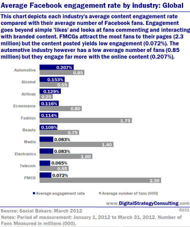 Average Facebook engagement rate by industry: Global. This chart depicts each industry's average content engagement rate compared with their average number of Facebook fans. Engagement goes beyond simple 'likes' and looks at fans commenting and interacting with branded content. FMCGs attract most fans to their pages (2.3 million) but the content posted yields low engagement (0.072%). The automotive industry however has a low average number of fans (0.85 million) but they engage far more with the online content (0.207%).