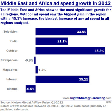 Middle East and Africa ad spend growth in 2012. The Middle East and Africa showed the most significant growth for all regions. Outdoor ad spend saw the biggest gain in the region with a 45.3% increase, the biggest increase of any ad spend in all regions analysed.