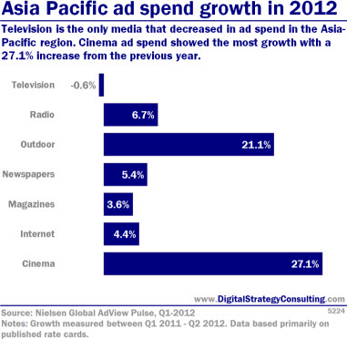 Asia Pacific ad spend growth in 2012. Television is the only media that decreased in ad spend in the Asia-Pacific region. Cinema ad spend showed the most growth with a 27.1% increase from the previous year.