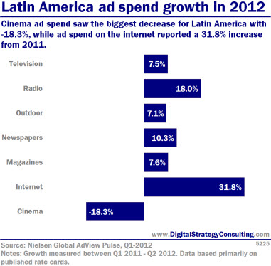 Digital Intelligence - Latin America ad spend growth in 2012