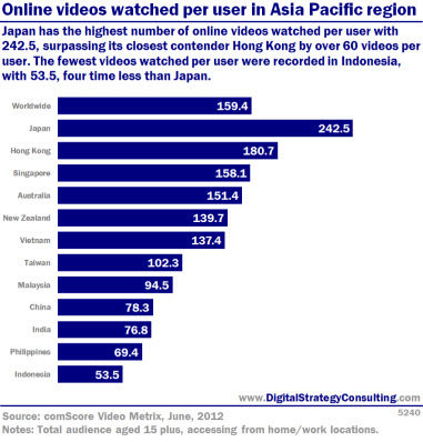 Online videos watched per user in Asia Pacific region. Japan has the highest number of online videos watched per user with 242.5, surpassing its closest contender Hong Kong by over 60 videos per user. The fewest videos watched per user were recorded in Indonesia with 53.5, four times less than Japan.