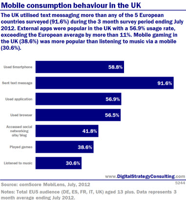 Mobile consumption behaviour in the UK. The UK utilised text messaging more than any of the 5 European countries surveyed (91.6%) during the 3 month survey period ending July 2012. External apps were popular in the UK with a 56.9% usage rate, exceeding the European average by more than 11%. Mobile gaming in the UK (38.6%) was more popular than listening to music via mobile (30.6%).